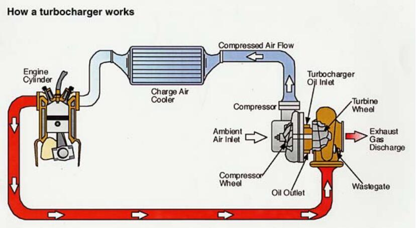 Turbocharger Work Theory
